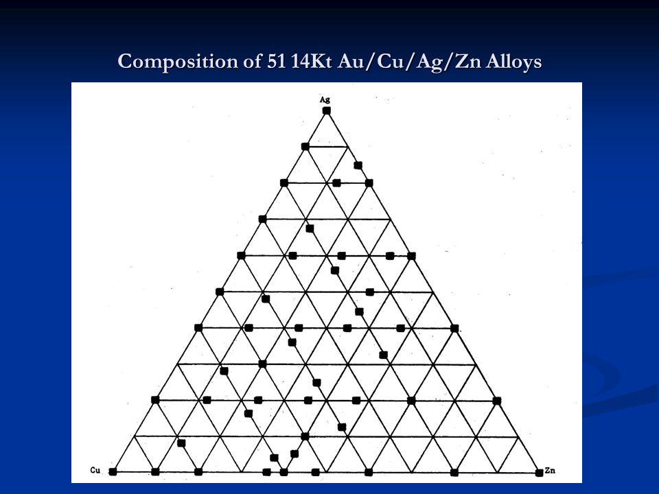 Composition of 51 14Kt Au/Cu/Ag/Zn Alloys
