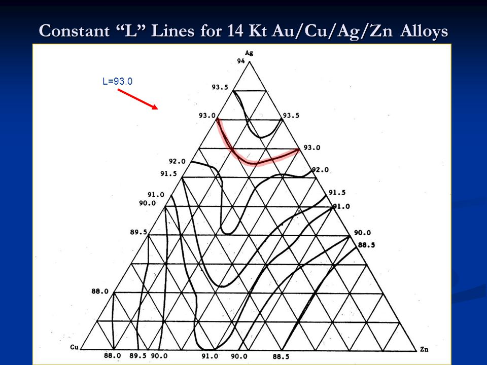 Constant L Lines for 14 Kt Au/Cu/Ag/Zn Alloys L=93.0