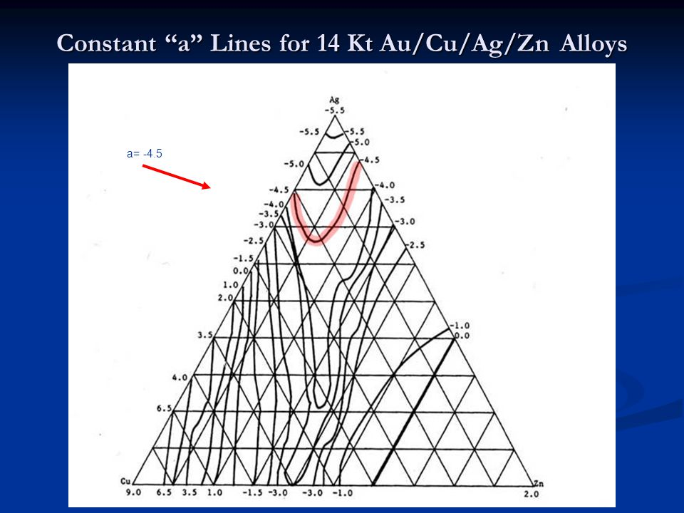 Constant a Lines for 14 Kt Au/Cu/Ag/Zn Alloys a= -4.5