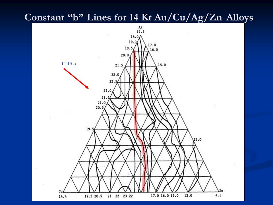 Constant b Lines for 14 Kt Au/Cu/Ag/Zn Alloys b=19.5