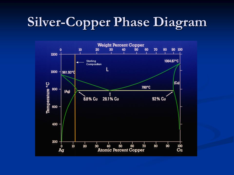 Silver-Copper Phase Diagram Sterling Composition