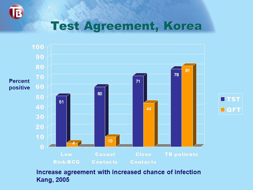 Test Agreement, Korea Percent positive Increase agreement with increased chance of infection Kang, 2005