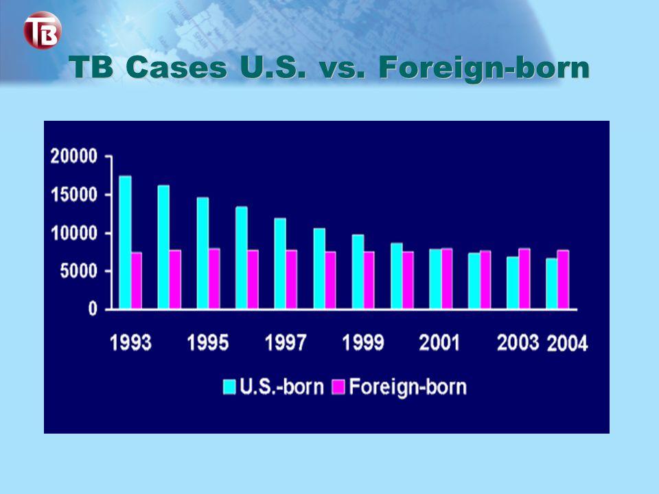 TB Cases U.S. vs. Foreign-born