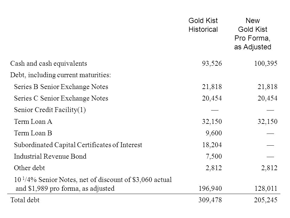 Gold Kist Historical New Gold Kist Pro Forma, as Adjusted Cash and cash equivalents 93,526100,395 Debt, including current maturities: Series B Senior Exchange Notes 21,818 Series C Senior Exchange Notes 20,454 Senior Credit Facility(1) Term Loan A 32,150 Term Loan B 9,600 Subordinated Capital Certificates of Interest 18,204 Industrial Revenue Bond 7,500 Other debt 2,812 10 1 /4% Senior Notes, net of discount of $3,060 actual and $1,989 pro forma, as adjusted 196,940128,011 Total debt 309,478205,245