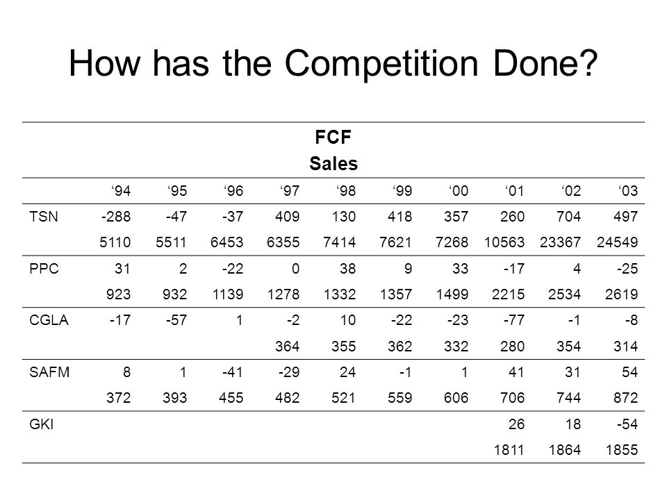 How has the Competition Done? FCF Sales 94959697989900010203 TSN-288-47-37409130418357260704497 5110551164536355741476217268105632336724549 PPC312-220