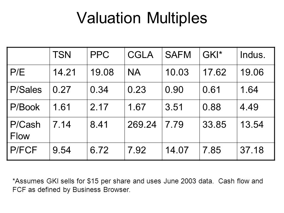 Valuation Multiples TSNPPCCGLASAFMGKI*Indus. P/E14.2119.08NA10.0317.6219.06 P/Sales0.270.340.230.900.611.64 P/Book1.612.171.673.510.884.49 P/Cash Flow