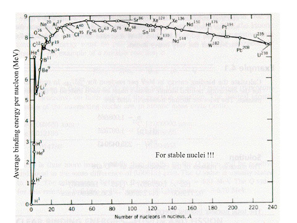For stable nuclei !!! Average binding energy per nucleon (MeV)