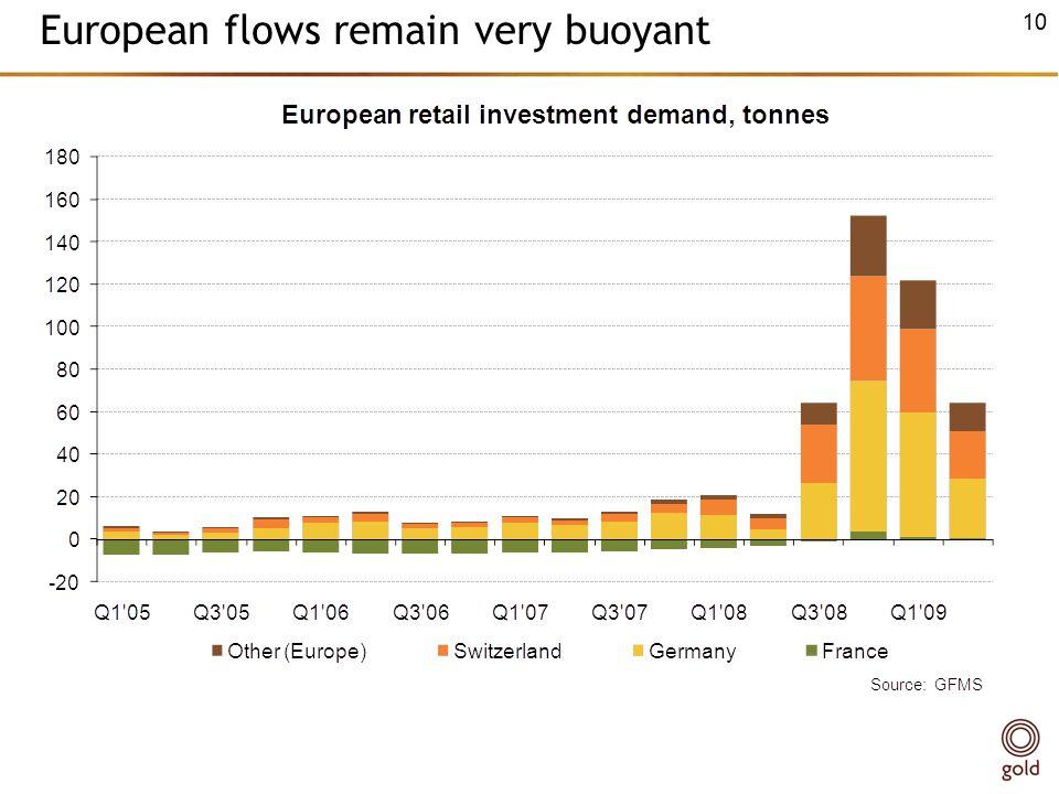 European flows remain very buoyant 10