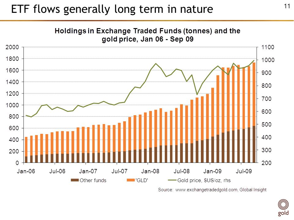 ETF flows generally long term in nature 11
