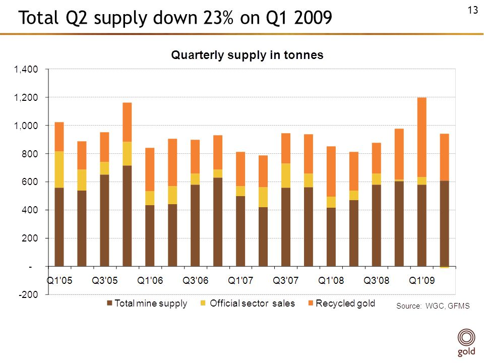 Total Q2 supply down 23% on Q1 2009 13