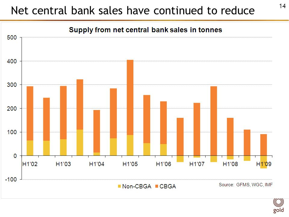 Net central bank sales have continued to reduce 14
