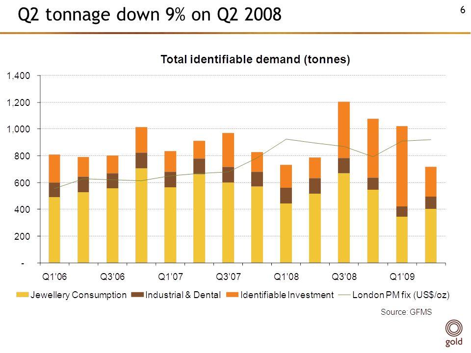 Q2 tonnage down 9% on Q2 2008 6