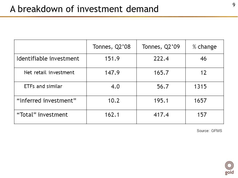 A breakdown of investment demand Tonnes, Q208Tonnes, Q209% change Identifiable investment151.9222.446 Net retail investment 147.9165.712 ETFs and similar 4.056.71315 Inferred investment10.2195.11657 Total investment162.1417.4157 Source: GFMS 9