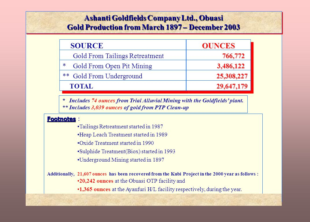 ASHANTI Goldfields Company Ltd Obuasi Gold Mine - Ghana Highlights of Community Assistance Ashantis Statutory Obligations: To individuals within the concession - compensation in accordance with Minerals and Mining Law 153, Section 71(1).