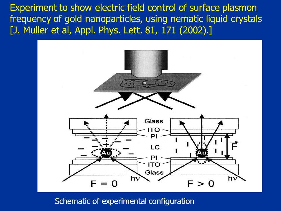 Schematic of experimental configuration Experiment to show electric field control of surface plasmon frequency of gold nanoparticles, using nematic liquid crystals [J.