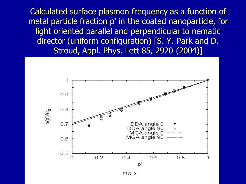 Calculated surface plasmon frequency as a function of metal particle fraction p in the coated nanoparticle, for light oriented parallel and perpendicular to nematic director (uniform configuration) [S.
