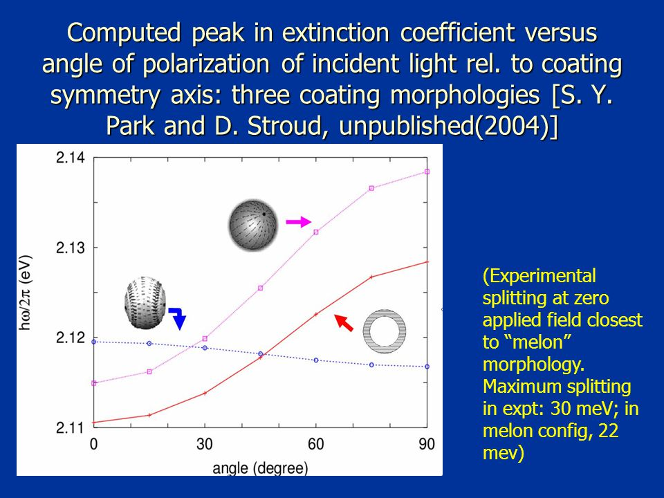 Computed peak in extinction coefficient versus angle of polarization of incident light rel.