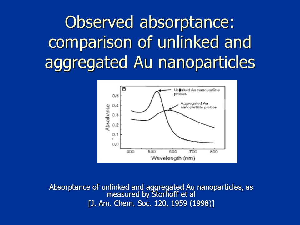 Observed absorptance: comparison of unlinked and aggregated Au nanoparticles Absorptance of unlinked and aggregated Au nanoparticles, as measured by Storhoff et al [J.