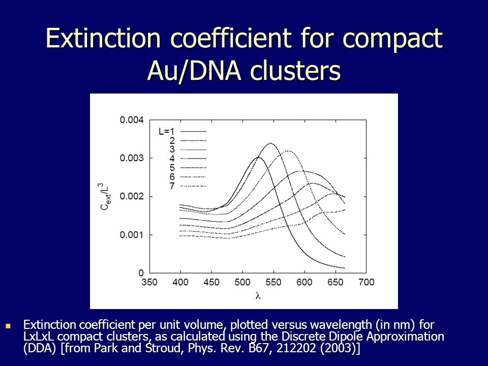 Extinction coefficient for compact Au/DNA clusters Extinction coefficient per unit volume, plotted versus wavelength (in nm) for LxLxL compact clusters, as calculated using the Discrete Dipole Approximation (DDA) [from Park and Stroud, Phys.