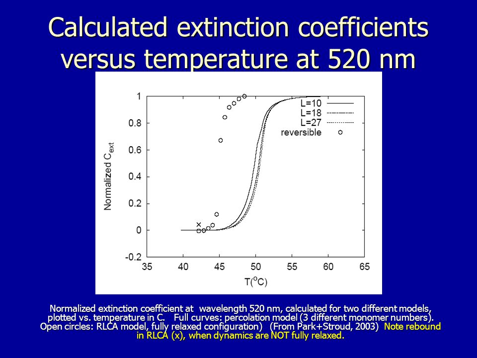 Calculated extinction coefficients versus temperature at 520 nm Normalized extinction coefficient at wavelength 520 nm, calculated for two different models, plotted vs.