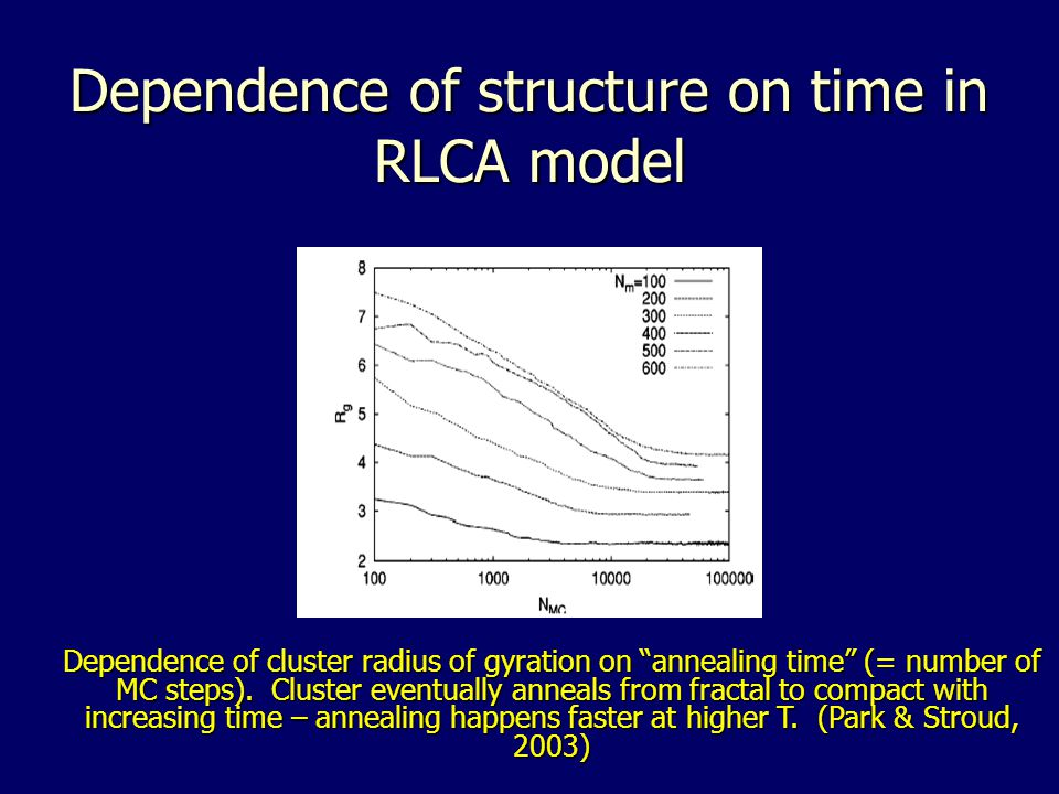 Dependence of structure on time in RLCA model Dependence of cluster radius of gyration on annealing time (= number of MC steps).
