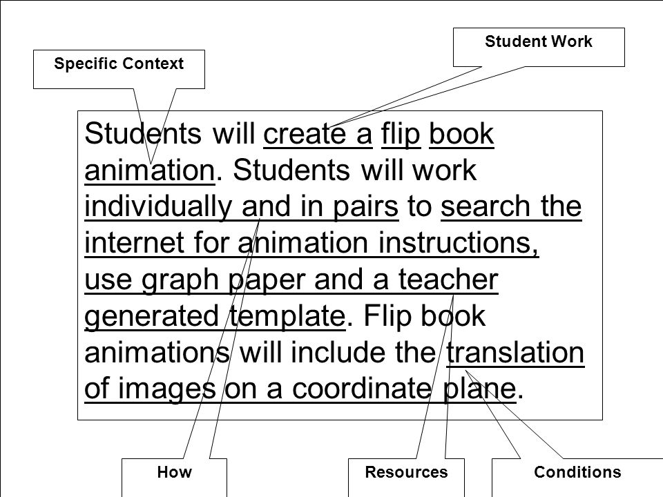 Students will create a flip book animation.