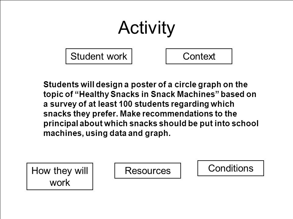 Activity Students will design a poster of a circle graph on the topic of Healthy Snacks in Snack Machines based on a survey of at least 100 students regarding which snacks they prefer.