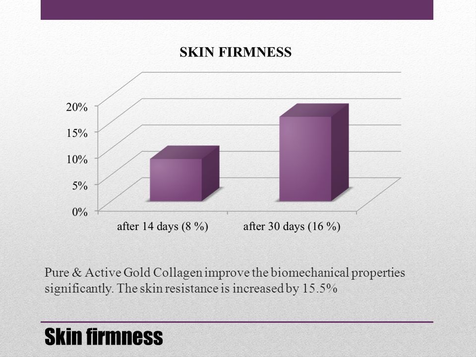 Pure & Active Gold Collagen improve the biomechanical properties significantly. The skin resistance is increased by 15.5% Skin firmness