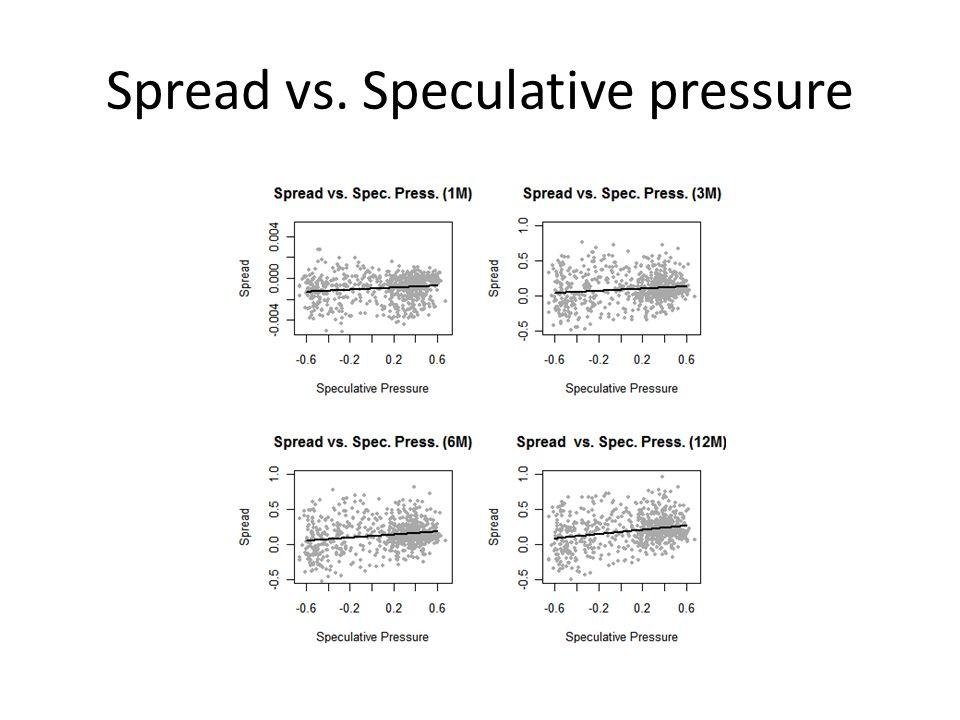 Spread vs. Speculative pressure