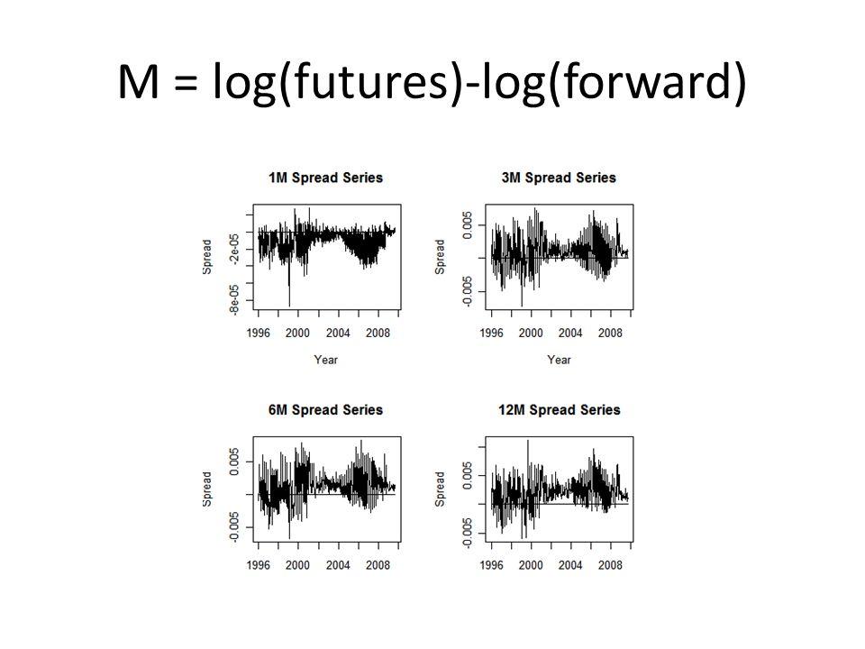 M = log(futures)-log(forward)