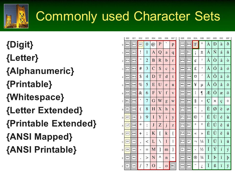 Commonly used Character Sets {Digit} {Letter} {Alphanumeric} {Printable} {Whitespace} {Letter Extended} {Printable Extended} {ANSI Mapped} {ANSI Printable}