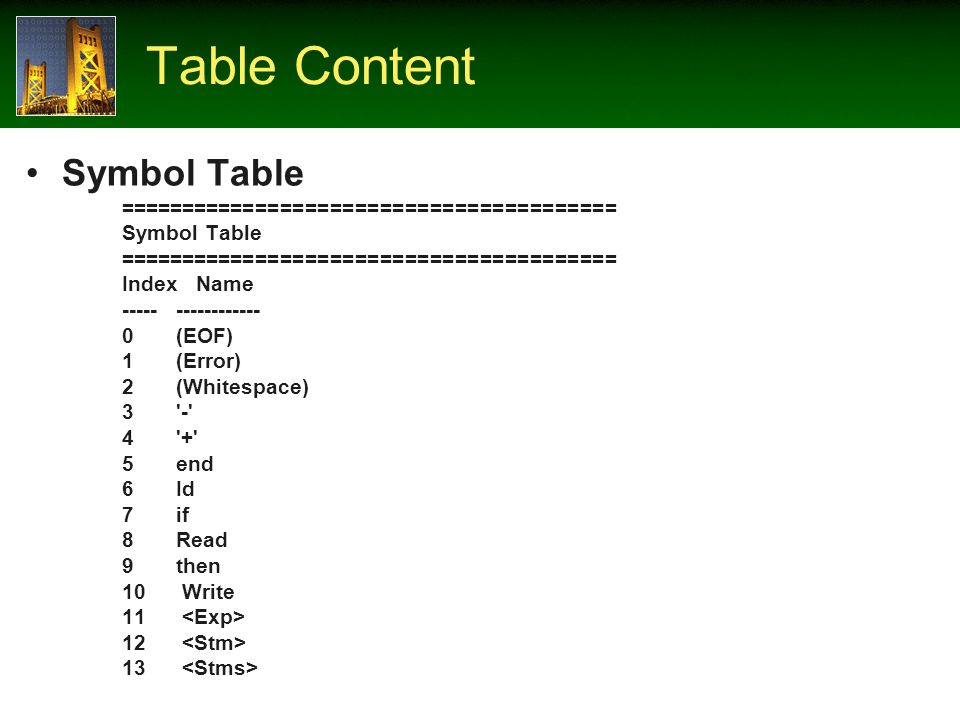 Table Content Symbol Table ======================================== Symbol Table ======================================== Index Name ----- ------------ 0 (EOF) 1 (Error) 2 (Whitespace) 3 - 4 + 5 end 6 Id 7 if 8 Read 9 then 10 Write 11 12 13