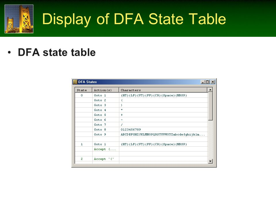 Display of DFA State Table DFA state table
