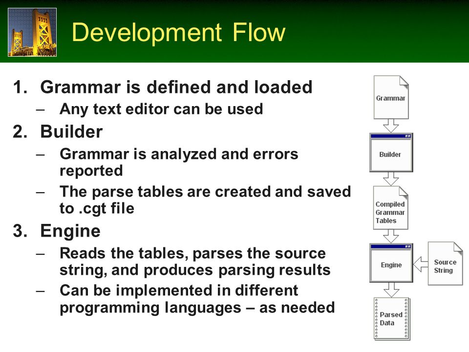 Development Flow 1.Grammar is defined and loaded –Any text editor can be used 2.Builder –Grammar is analyzed and errors reported –The parse tables are created and saved to.cgt file 3.Engine –Reads the tables, parses the source string, and produces parsing results –Can be implemented in different programming languages – as needed