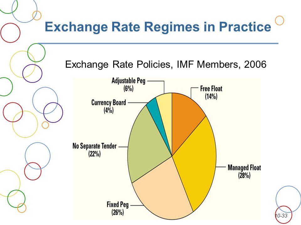 10-33 Exchange Rate Regimes in Practice Exchange Rate Policies, IMF Members, 2006