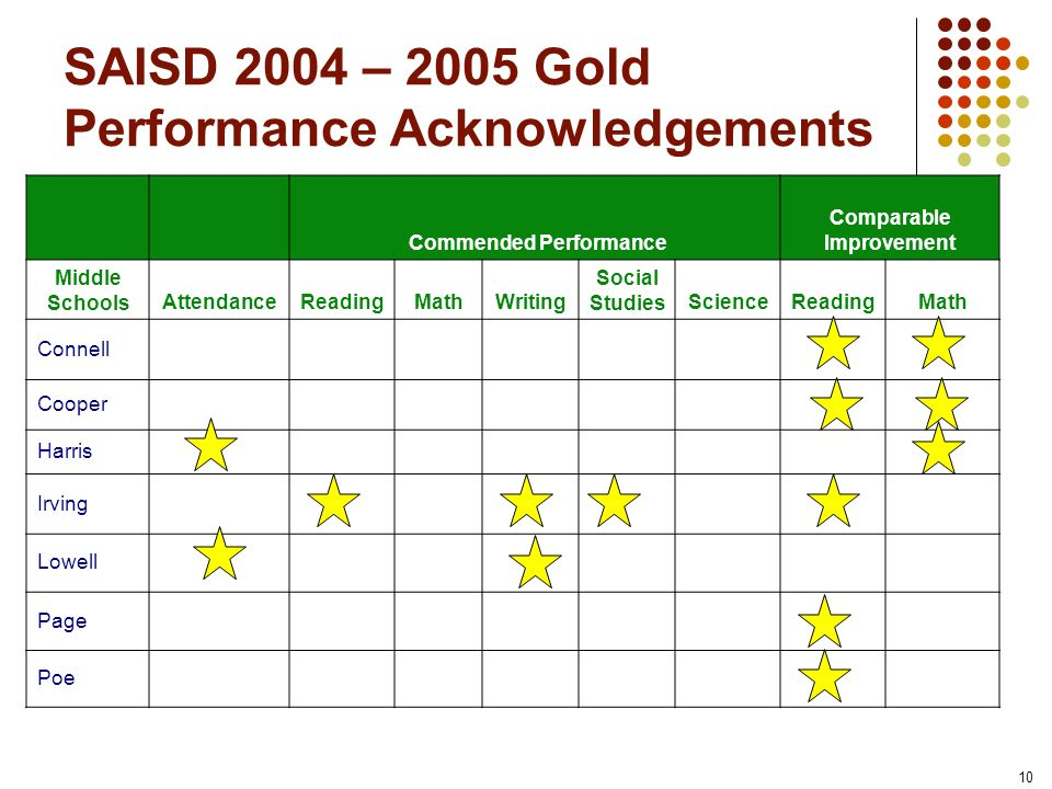 10 SAISD 2004 – 2005 Gold Performance Acknowledgements Commended Performance Comparable Improvement Middle Schools AttendanceReadingMathWriting Social StudiesScienceReadingMath Connell Cooper Harris Irving Lowell Page Poe