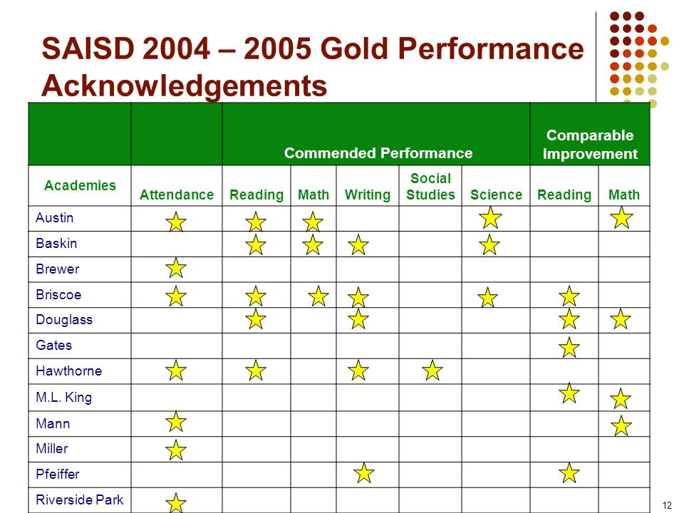 12 SAISD 2004 – 2005 Gold Performance Acknowledgements Commended Performance Comparable Improvement Academies AttendanceReadingMathWriting Social StudiesScienceReadingMath Austin Baskin Brewer Briscoe Douglass Gates Hawthorne M.L.