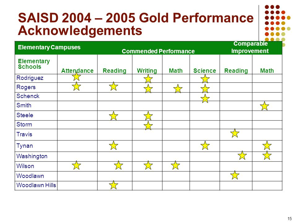 15 SAISD 2004 – 2005 Gold Performance Acknowledgements Elementary Campuses Commended Performance Comparable Improvement Elementary Schools AttendanceReadingWritingMathScienceReadingMath Rodriguez Rogers Schenck Smith Steele Storm Travis Tynan Washington Wilson Woodlawn Woodlawn Hills
