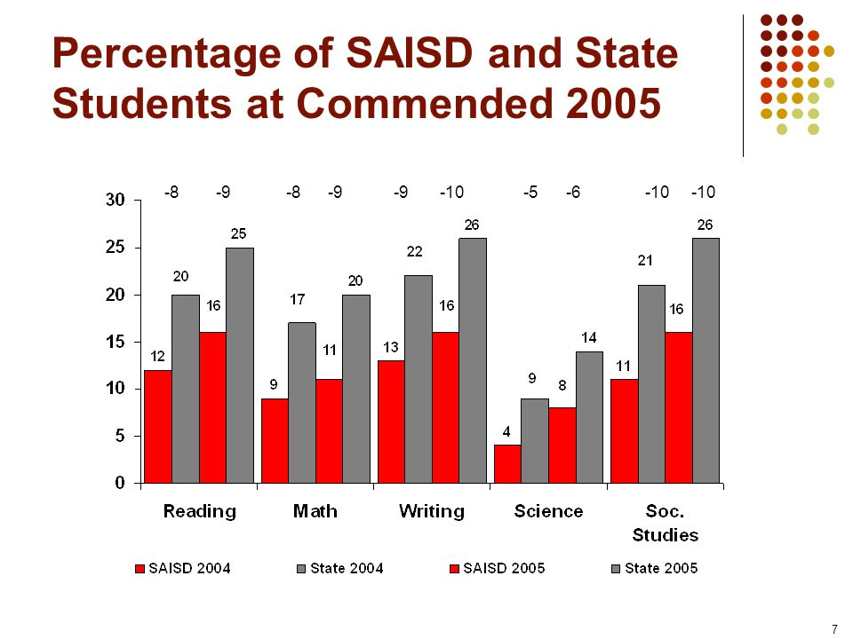 8 Percentage of SAISD and State Students (Economically Disadvantaged) at Commended 2005 Same +1 -1 -1 +1 -1 Same Same -5 -3