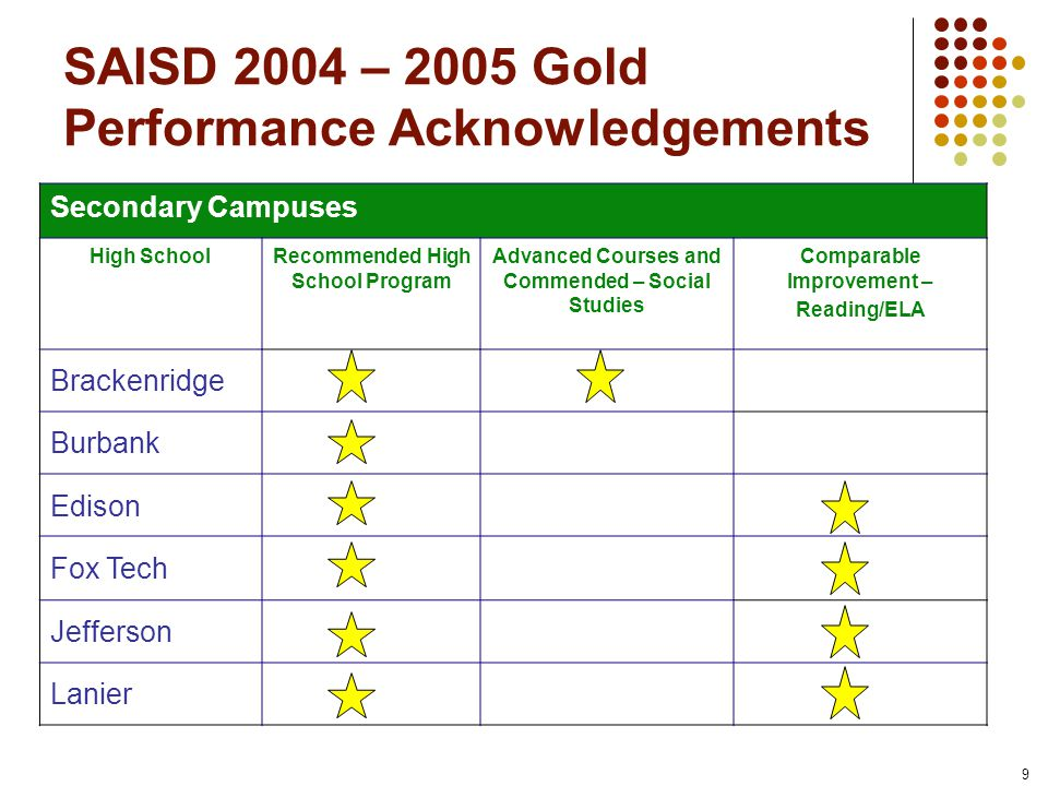 9 SAISD 2004 – 2005 Gold Performance Acknowledgements Secondary Campuses High SchoolRecommended High School Program Advanced Courses and Commended – Social Studies Comparable Improvement – Reading/ELA Brackenridge Burbank Edison Fox Tech Jefferson Lanier