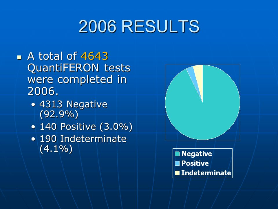2006 RESULTS A total of 4643 QuantiFERON tests were completed in 2006. A total of 4643 QuantiFERON tests were completed in 2006. 4313 Negative (92.9%)