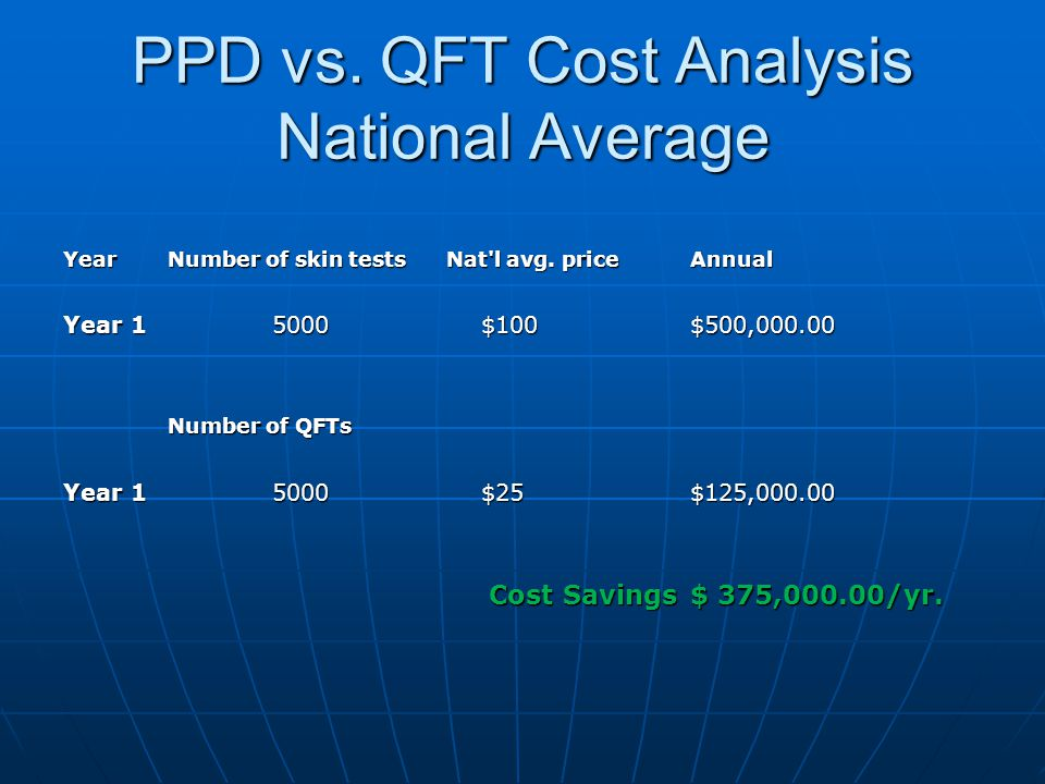 PPD vs. QFT Cost Analysis National Average Year Number of skin tests Nat'l avg. price Annual Year 1 5000 $100 $500,000.00 Number of QFTs Number of QFT