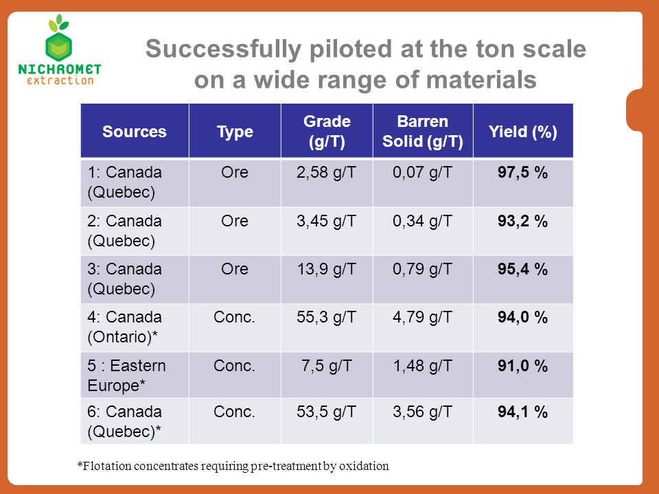 Successfully piloted at the ton scale on a wide range of materials SourcesType Grade (g/T) Barren Solid (g/T) Yield (%) 1: Canada (Quebec) Ore2,58 g/T