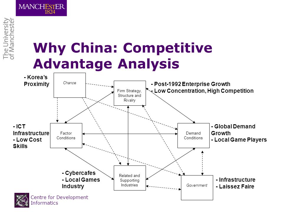 Centre for Development Informatics Why China: Competitive Advantage Analysis Firm Strategy, Structure and Rivalry Factor Conditions Demand Conditions Related and Supporting Industries Chance Government - ICT Infrastructure - Low Cost Skills - Global Demand Growth - Local Game Players - Cybercafes - Local Games Industry - Post-1992 Enterprise Growth - Low Concentration, High Competition - Infrastructure - Laissez Faire - Koreas Proximity