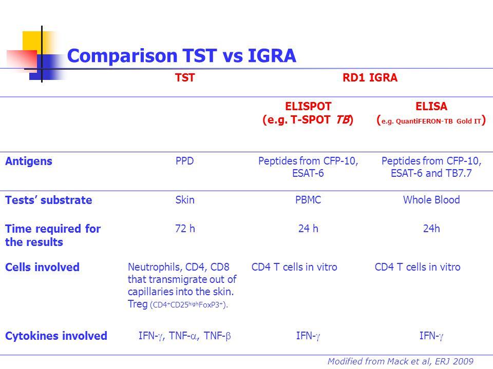 Comparison TST vs IGRA TSTRD1 IGRA ELISPOT (e.g. T-SPOT TB) ELISA ( e.g. QuantiFERON-TB Gold IT ) Antigens PPDPeptides from CFP-10, ESAT-6 Peptides fr
