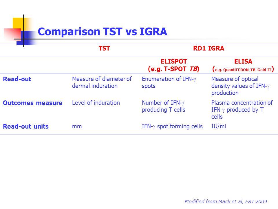 Comparison TST vs IGRA TSTRD1 IGRA ELISPOT (e.g. T-SPOT TB) ELISA ( e.g. QuantiFERON-TB Gold IT ) Read-out Measure of diameter of dermal induration En