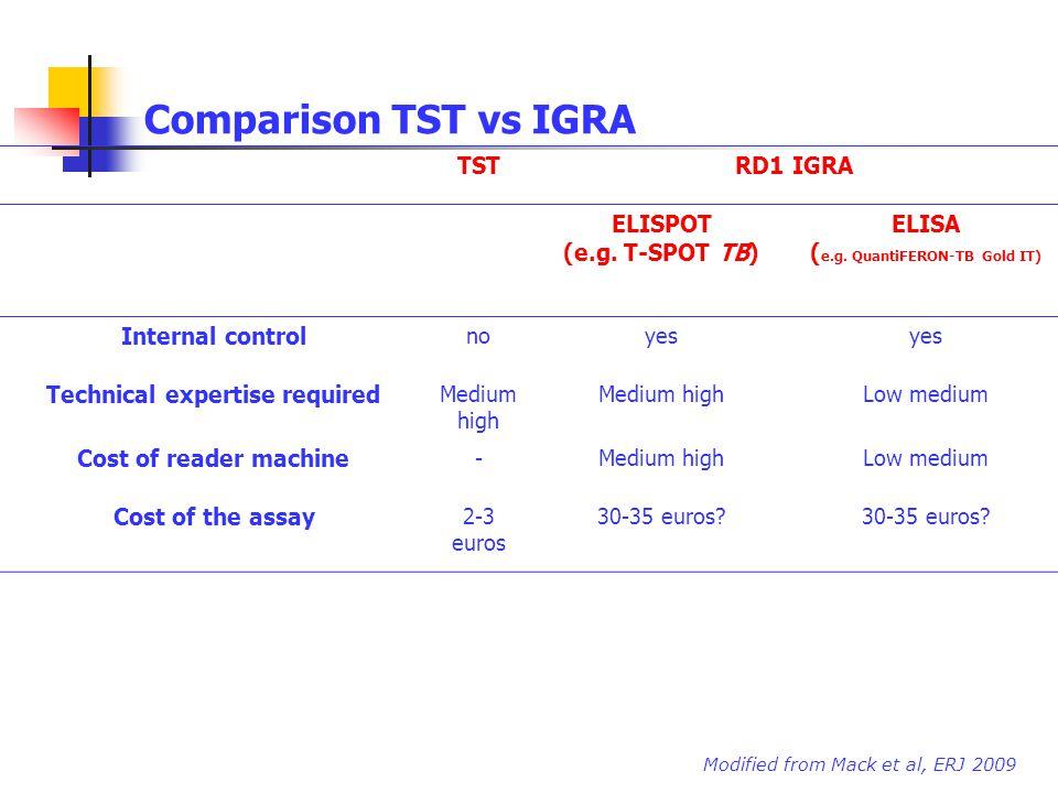 Comparison TST vs IGRA TSTRD1 IGRA ELISPOT (e.g. T-SPOT TB) ELISA ( e.g. QuantiFERON-TB Gold IT) Internal control noyes Technical expertise required M