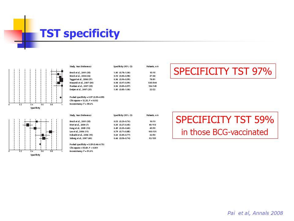 TST specificity SPECIFICITY TST 97% SPECIFICITY TST 59% in those BCG-vaccinated Pai et al, Annals 2008