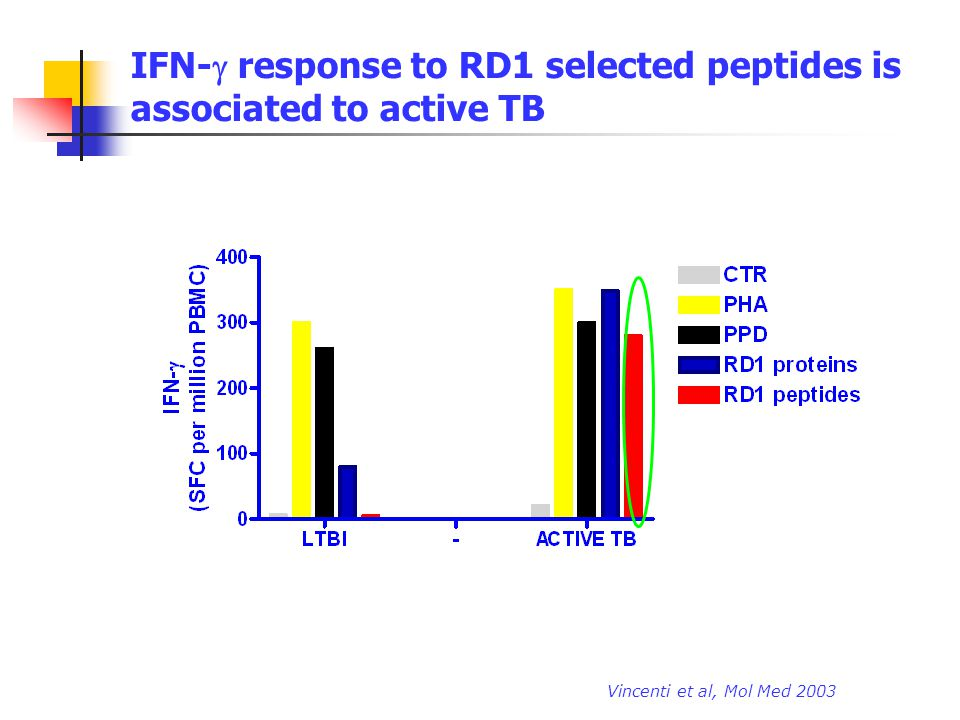 IFN- response to RD1 selected peptides is associated to active TB Vincenti et al, Mol Med 2003