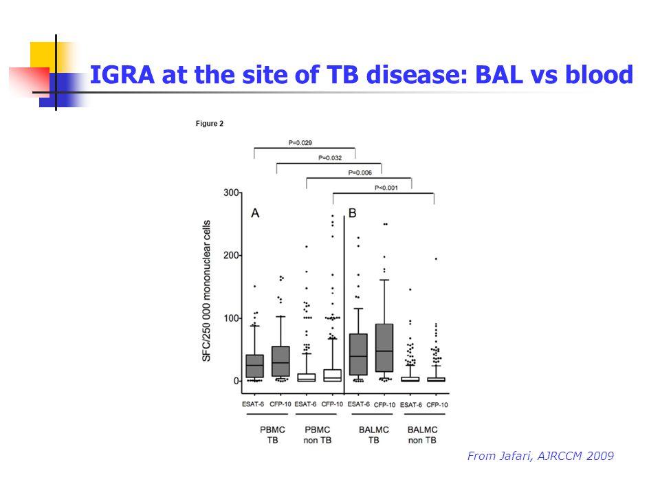 IGRA at the site of TB disease: BAL vs blood From Jafari, AJRCCM 2009